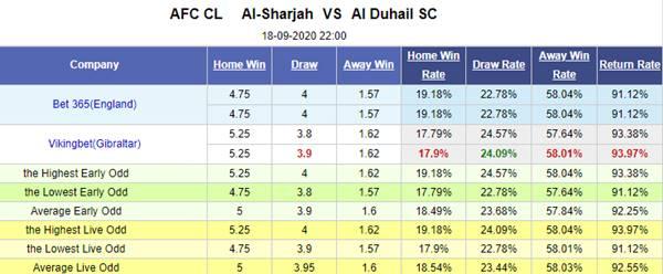 Tỷ lệ kèo giữa Al Sharjah vs Al Duhail