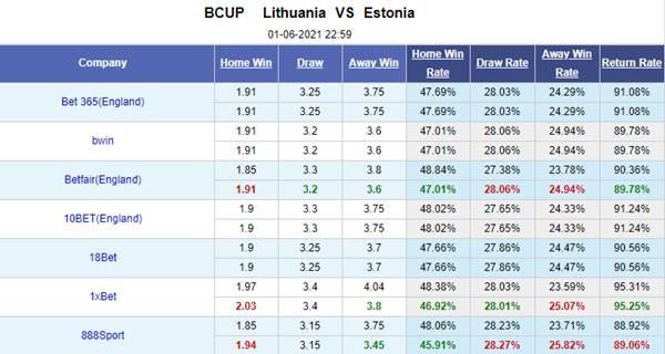 Kèo bóng đá giữa Lithuania vs Estonia