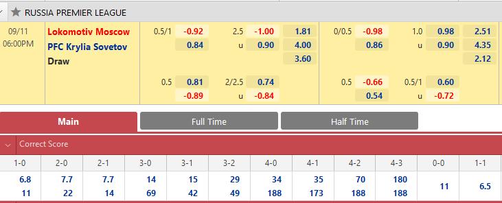 Tỷ lệ kèo bóng đá giữa Lokomotiv Moscow vs Krylya Sovetov