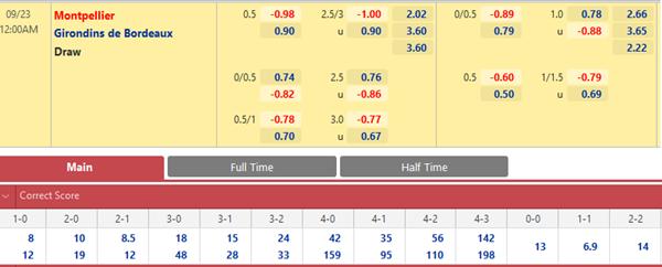 Tỷ lệ kèo giữa Montpellier vs Bordeaux